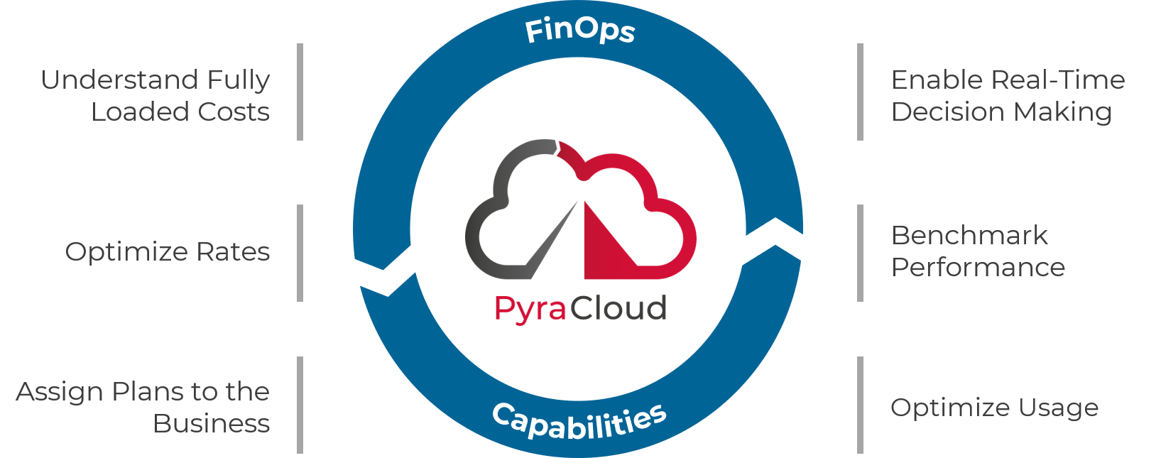 PyraCloud Powers FinOps Overview