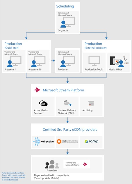 Microsoft Live Events third party solutions