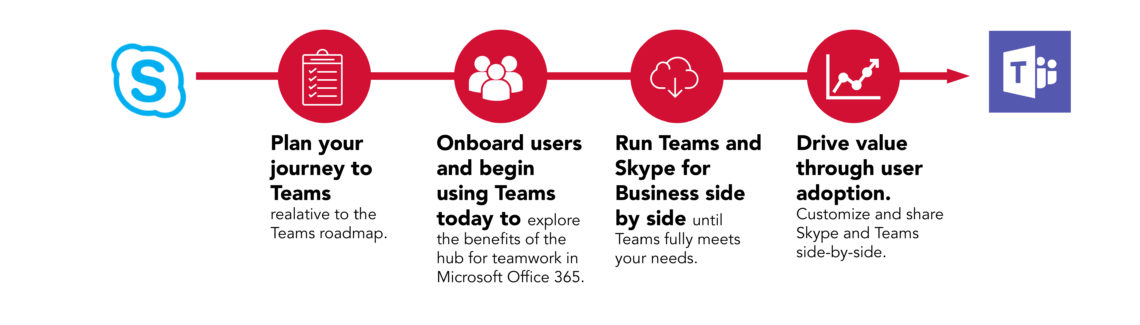 How to Manage Your Journey from Skype for Business to