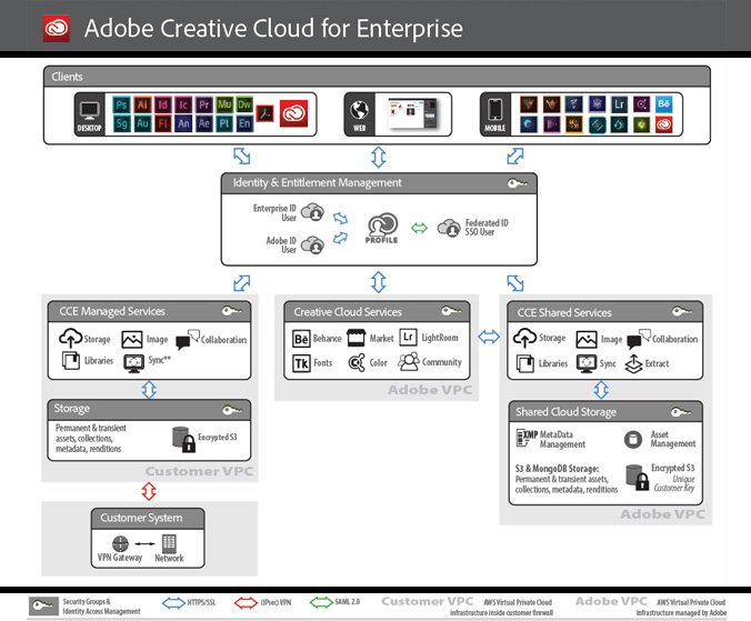Overview Adobe Creative Cloud for Enterprise