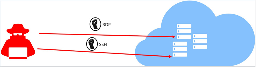 RDP and SSH Attacks (Brute Force or Port Scanning)