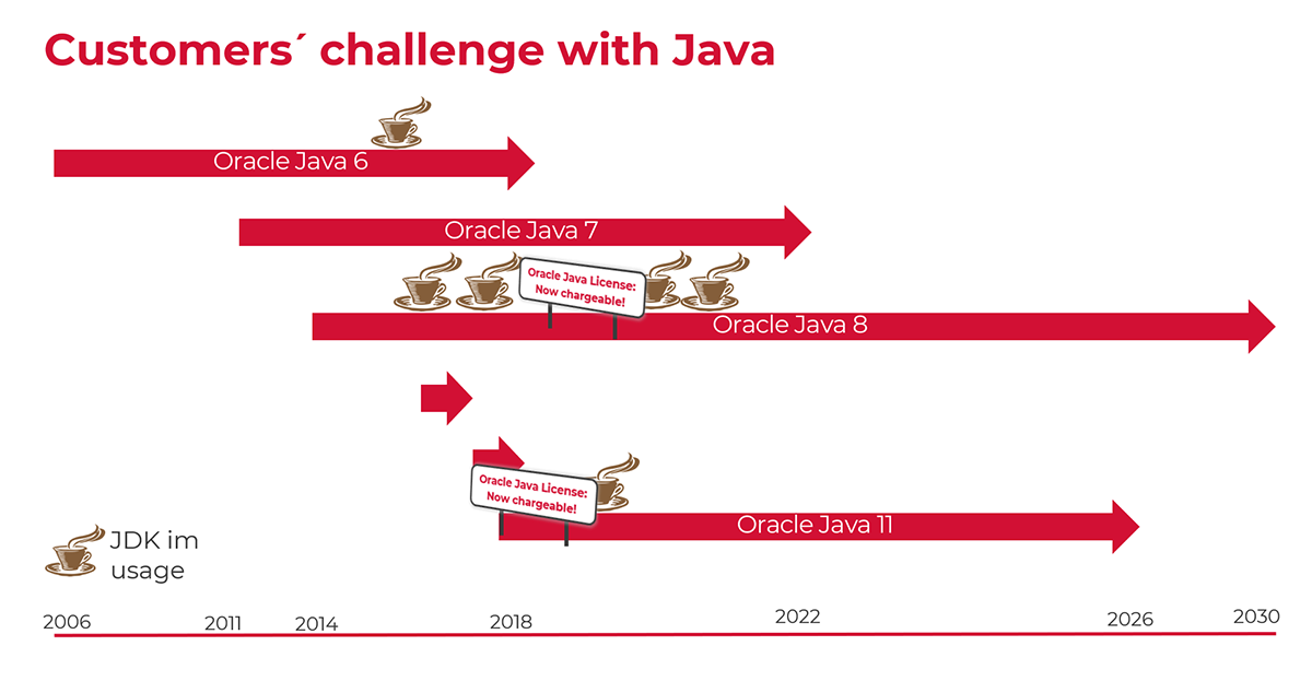 What is the focus of your Java strategy?