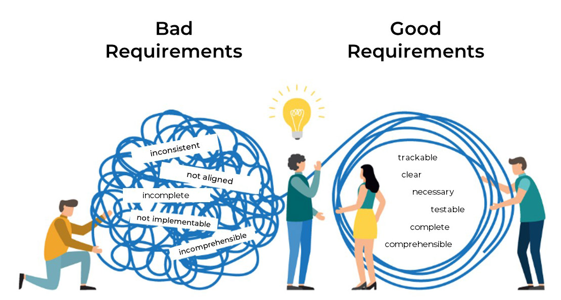 Good vs. bad requirements