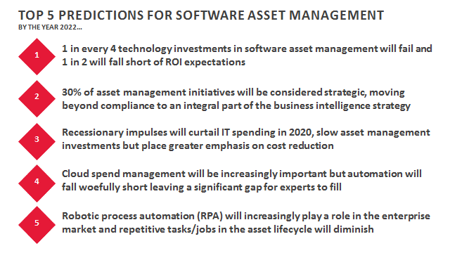 Top 5 Predictions for Software Asset Managenment