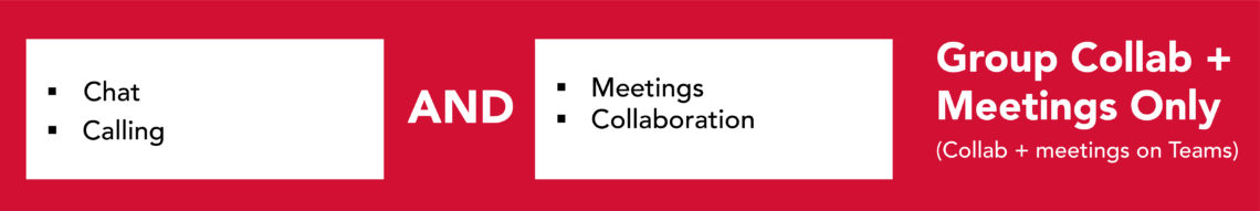 Group collaboration meeting mode