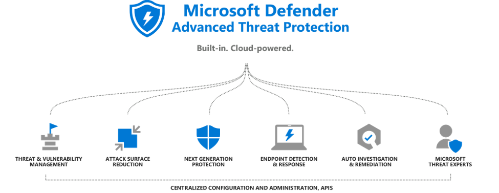 Threat protection for Windows clients: Microsoft Defender ATP