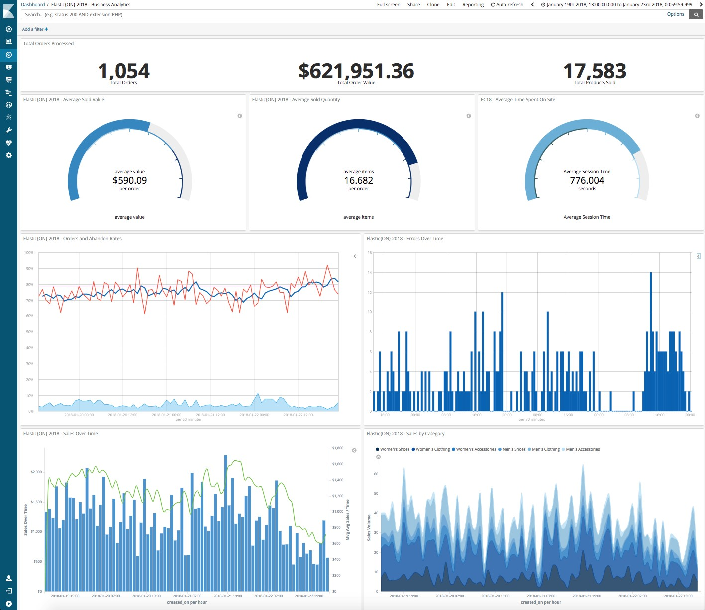 Figure 1: Example of a Kibana dashboard showing customer activities and revenues in real time
