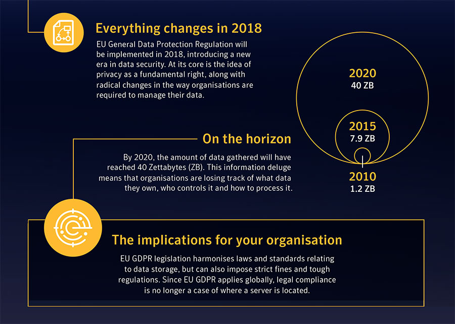 GDPR changes at a glance
