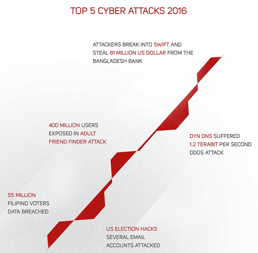 Top 5 cyber attacks 2016