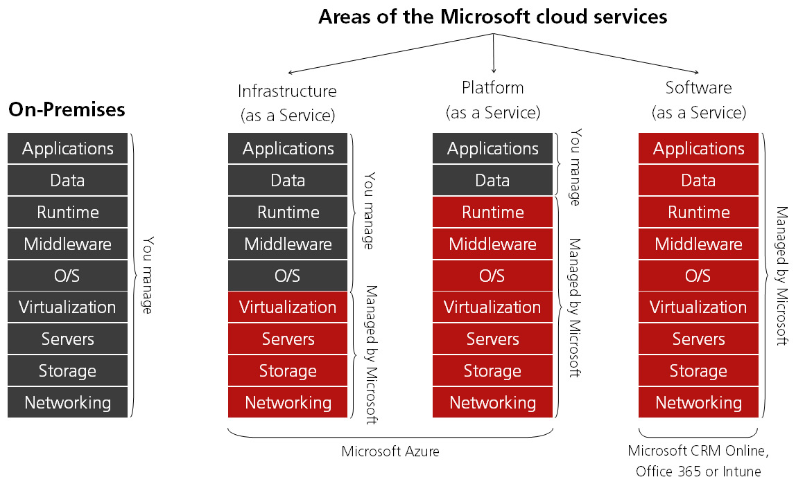 The Rudiments of Microsoft Azure: A Quick Guide