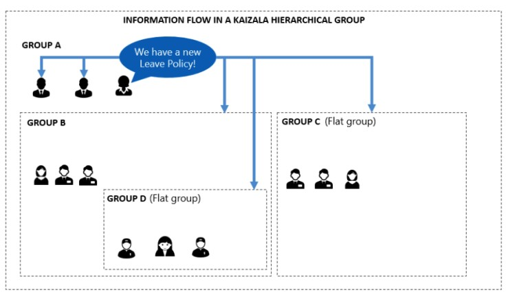 MS Kaizala Hierarchical Group