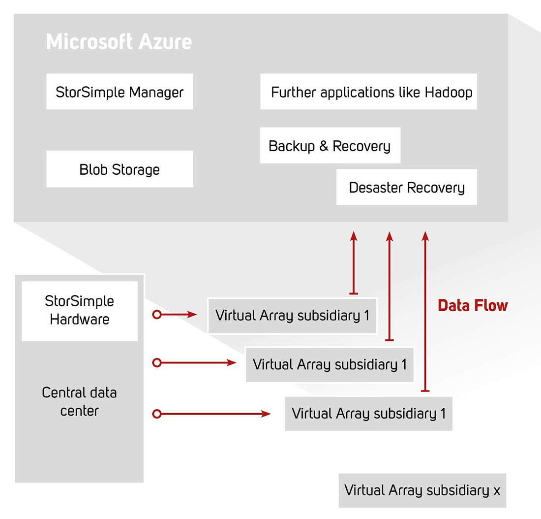 Microsoft Azure Cloud and StorSimple Manager