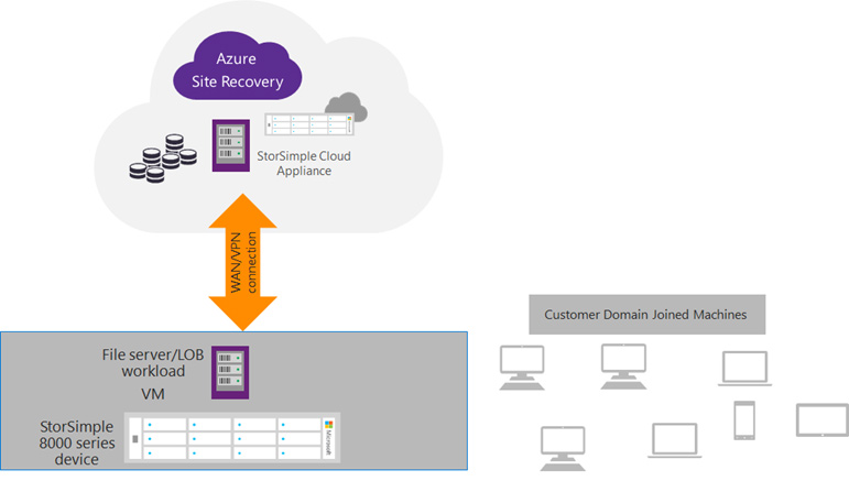 Microsoft StorSimple Automatic Disaster Recovery