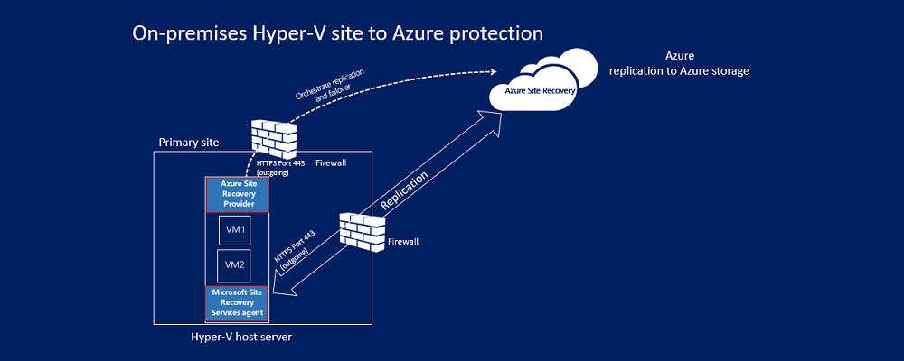 How Azure Site Recovery works