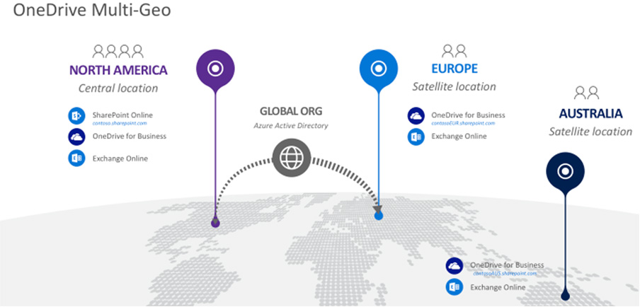 Solving Data Residency Issues with the Office 365 Multi-Geo Tenant