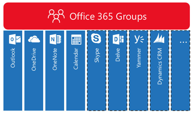 Teamwork with Microsoft Office 365 Groups