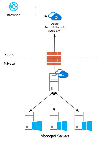 Structure/function of the Azure Server Management Tool