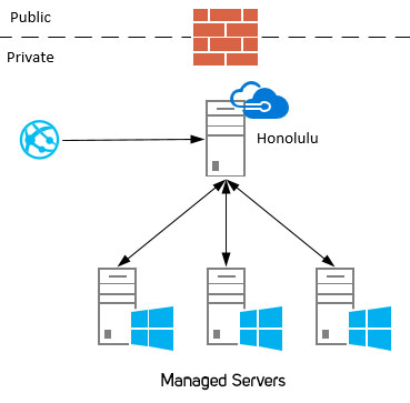 Structure/Function of on-premises server management with Honolulu