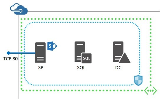 SharePoint on Azure