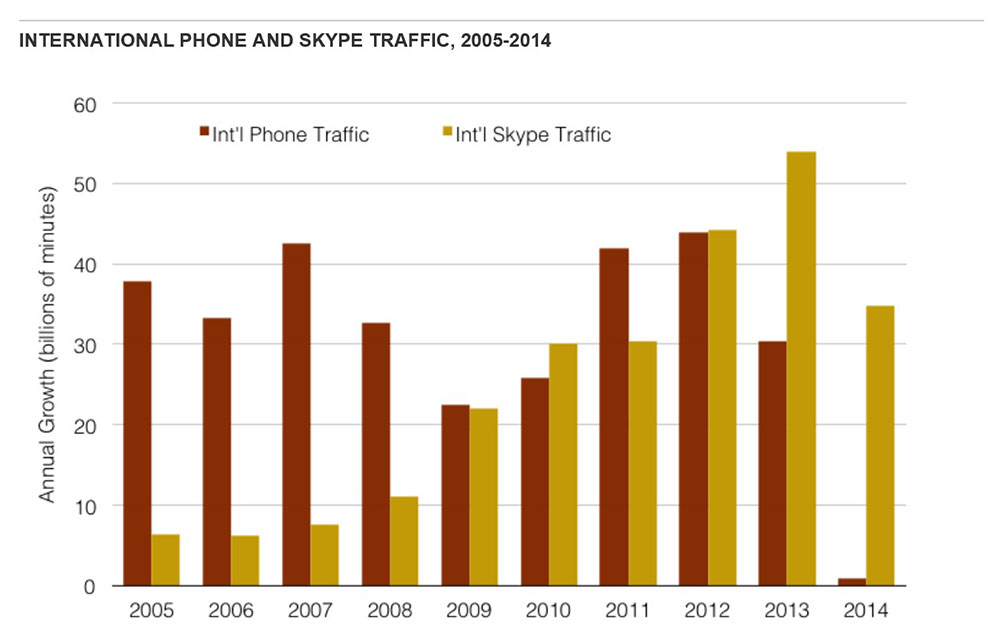 Skype traffic continues to thrive