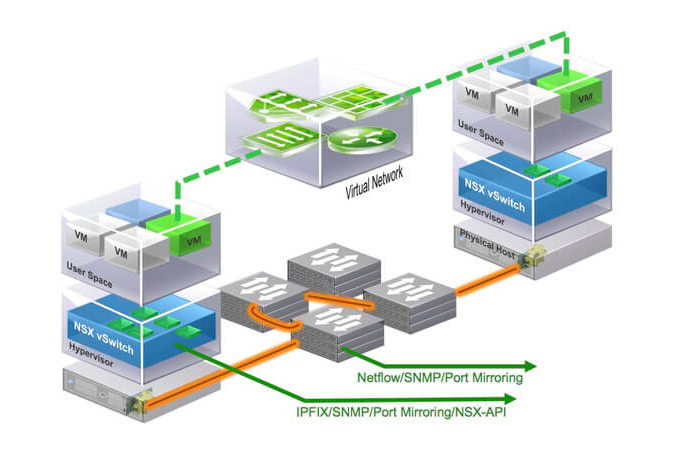 Simplified model of network virtualization using VMware NSX