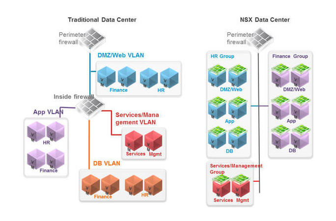 Software defined networking with VMware NSX