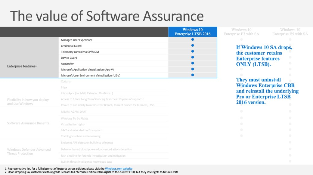 Windows 10 Enterprise With or Without Software Assurance, an