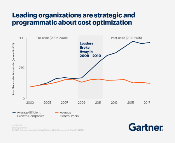 Gartner Strategic Cost Optimization